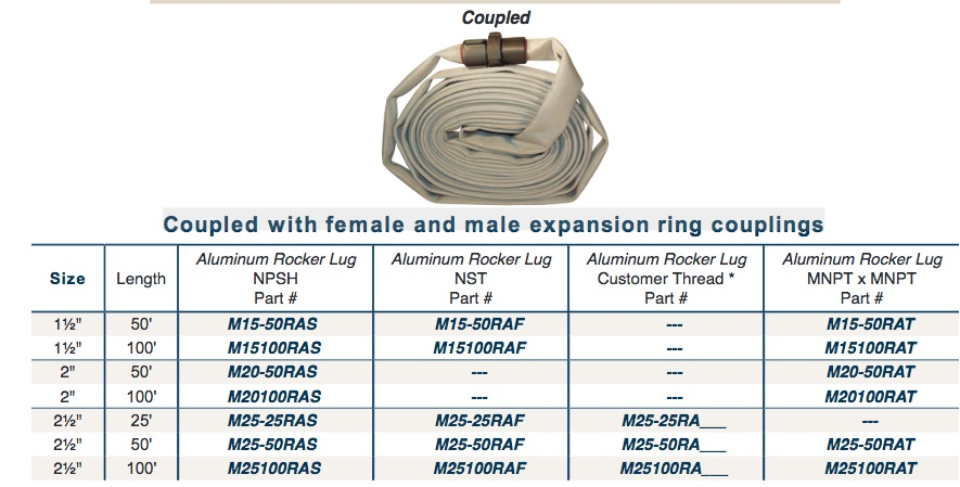 Coupled with female and male expansion ring couplings