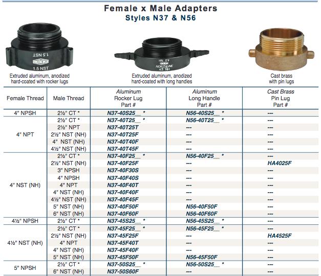 Fire Fittings Female x Male  Adapters Style N37 & N56
