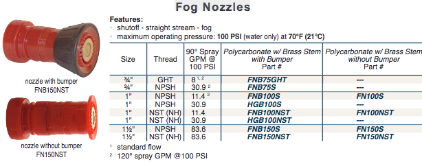 Fire Fighting Fog Nozzles