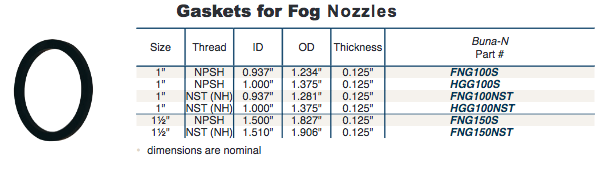 Fire Fighting Fog Nozzles Gaskets
