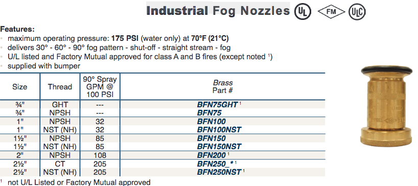 Fire Fighting Industrial  Fog Nozzles
