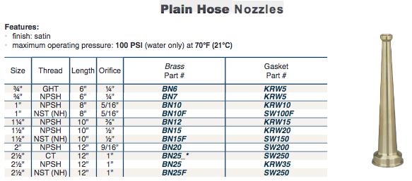 Plain Hose  Nozzles
