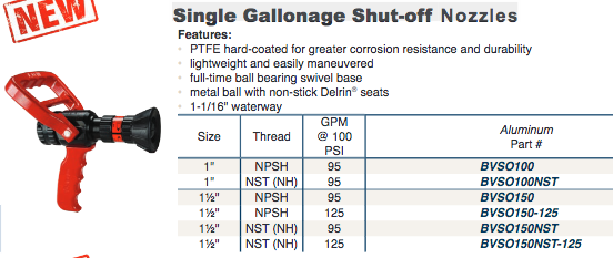 Single Gallonage Shut-off  Nozzles