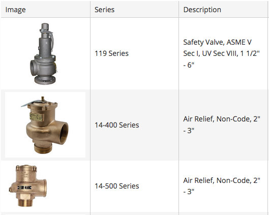 Pressure Safety Relief Valves for Air / Gases