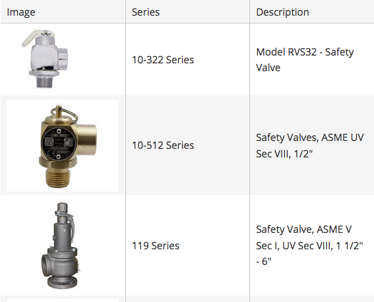Pressure Safety Relief Valves for Steam